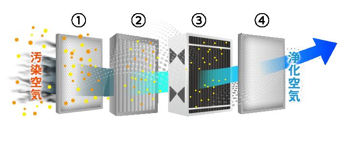 静電式電気集塵機